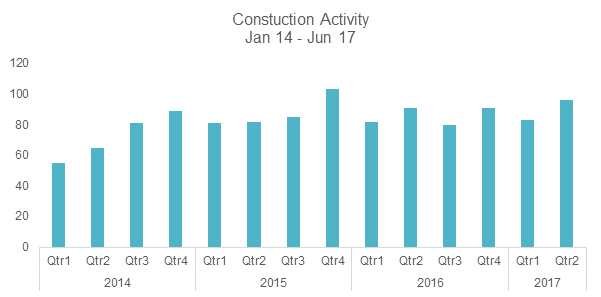 Construction deal activity