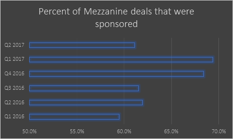 percent mezz deals sponsored