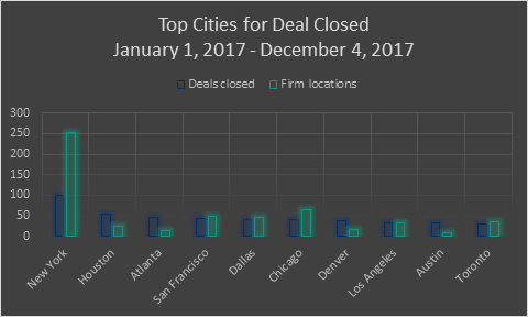 top city deals