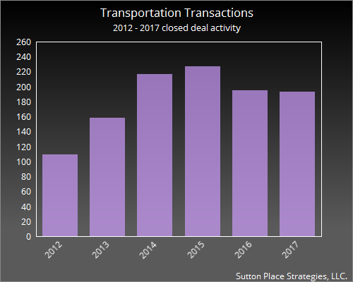 2012 - 2017 Transportation Deals