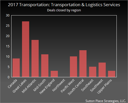2017 Transportation: Transportation & Logistics Services regions