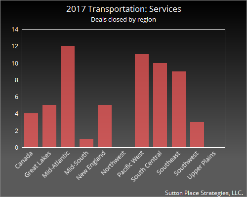 2017 Transportation: Services regions