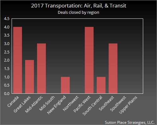 2017 Transportation: Air, Rail, Transit regions