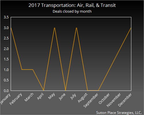2017 Transportation: Air, Rail, Transit month