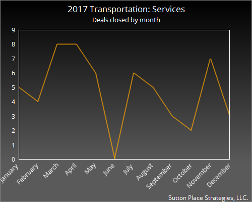 2017 Transportation: Services