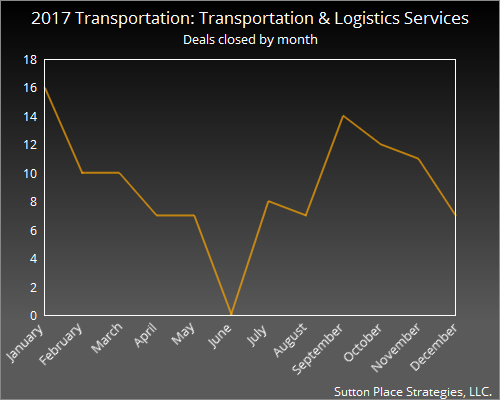 2017 Transportation: Transportation & Logistics Services