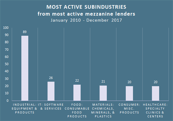 most active subindustries 20180125