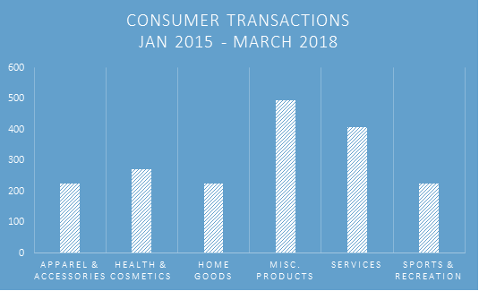 Consumer Transactions Jan 2015 - March 2018